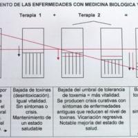Gráfico de la ley de Hering y las crisis curativas