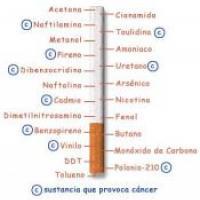 El fumar y el cáncer