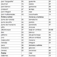 Tabla del Indice Glucémico de los alimentos
