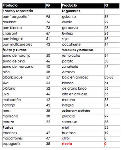 dieta del Índice glucémico - ig | saludbio